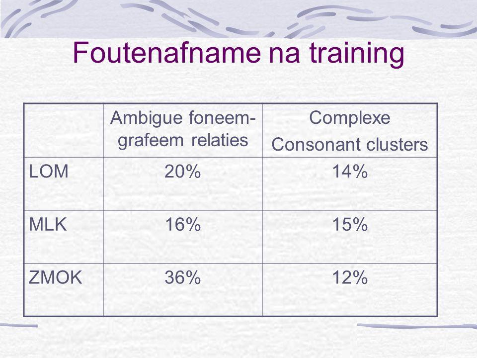 OLO-Colloquium 16 mei 2003 Foutenafname na training Ambigue foneem- grafeem relaties Complexe Consonant clusters LOM20%14% MLK16%15% ZMOK36%12%