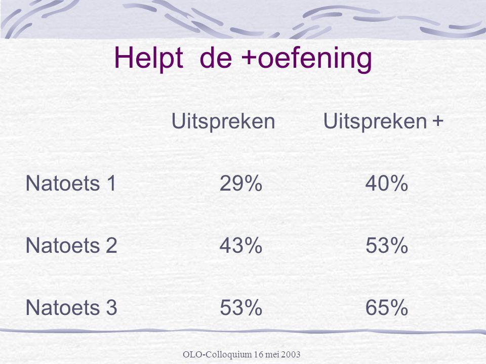 OLO-Colloquium 16 mei 2003 Helpt de +oefening Uitspreken Uitspreken + Natoets 129%40% Natoets 243%53% Natoets 353%65%