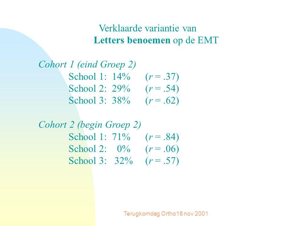 Terugkomdag Ortho16 nov 2001 Verklaarde variantie van Letters benoemen op de EMT Cohort 1 (eind Groep 2) School 1: 14% (r =.37) School 2: 29% (r =.54) School 3: 38% (r =.62) Cohort 2 (begin Groep 2) School 1: 71% (r =.84) School 2: 0% (r =.06) School 3: 32% (r =.57)