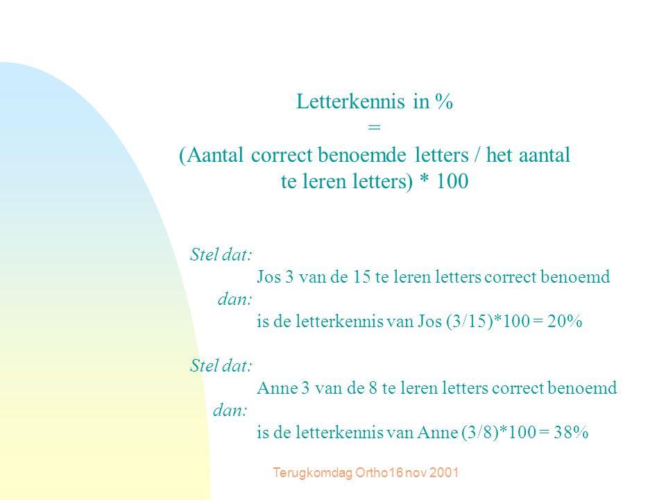 Terugkomdag Ortho16 nov 2001 Letterkennis in % = (Aantal correct benoemde letters / het aantal te leren letters) * 100 Stel dat: Jos 3 van de 15 te leren letters correct benoemd dan: is de letterkennis van Jos (3/15)*100 = 20% Stel dat: Anne 3 van de 8 te leren letters correct benoemd dan: is de letterkennis van Anne (3/8)*100 = 38%