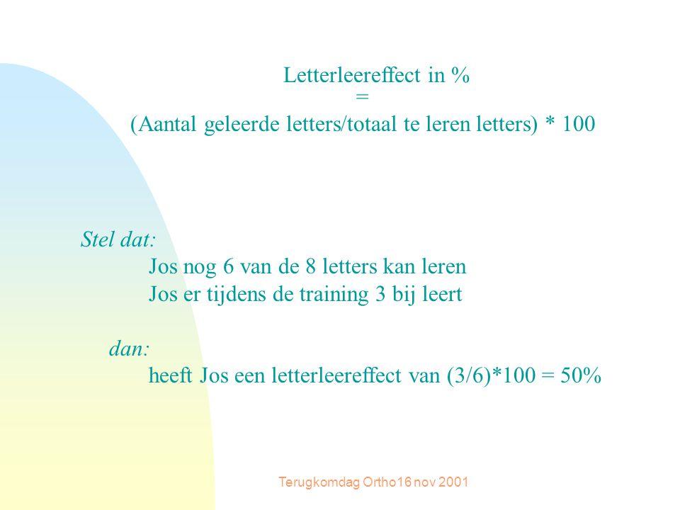 Terugkomdag Ortho16 nov 2001 Letterleereffect in % = (Aantal geleerde letters/totaal te leren letters) * 100 Stel dat: Jos nog 6 van de 8 letters kan leren Jos er tijdens de training 3 bij leert dan: heeft Jos een letterleereffect van (3/6)*100 = 50%