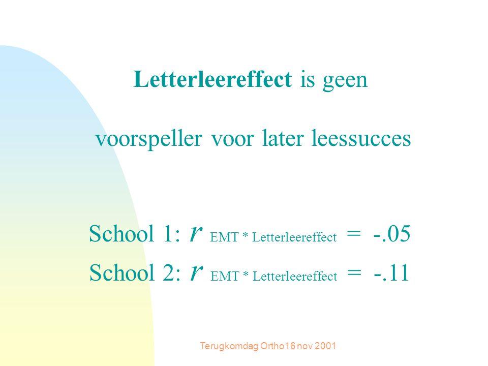 Terugkomdag Ortho16 nov 2001 Letterleereffect is geen voorspeller voor later leessucces School 1: r EMT * Letterleereffect = -.05 School 2: r EMT * Letterleereffect = -.11
