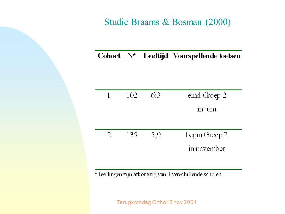 Terugkomdag Ortho16 nov 2001 Studie Braams & Bosman (2000)