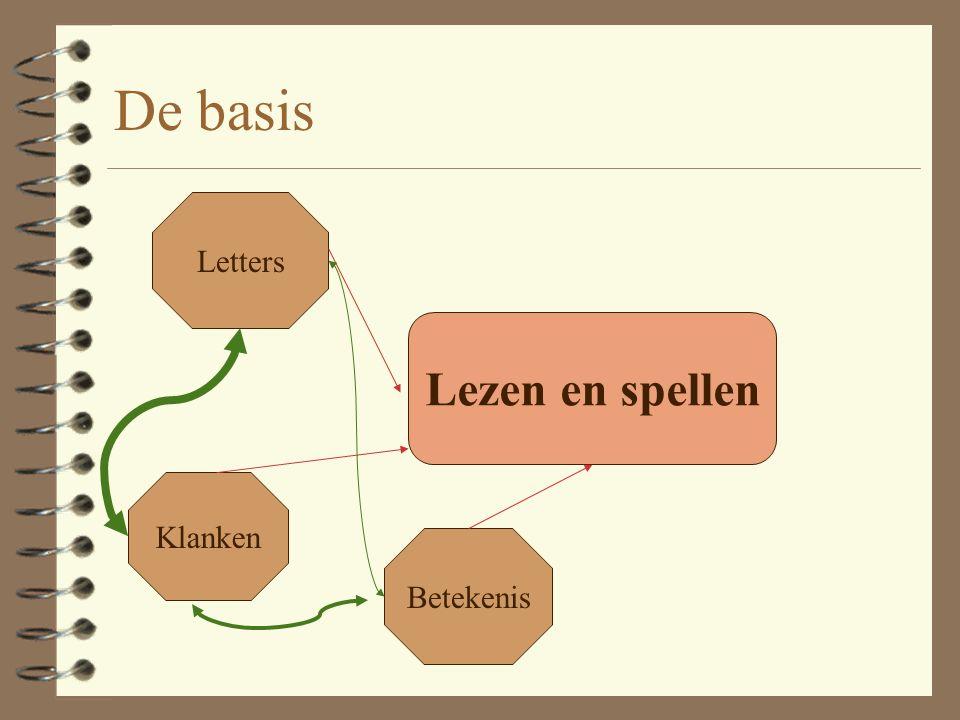 De basis Lezen en spellen Letters Betekenis Klanken