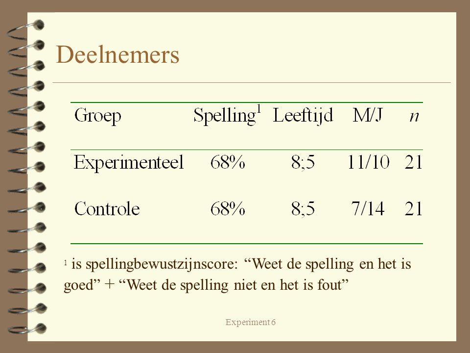 """Experiment 6 Deelnemers 1 is spellingbewustzijnscore: """"Weet de spelling en het is goed"""" + """"Weet de spelling niet en het is fout"""""""