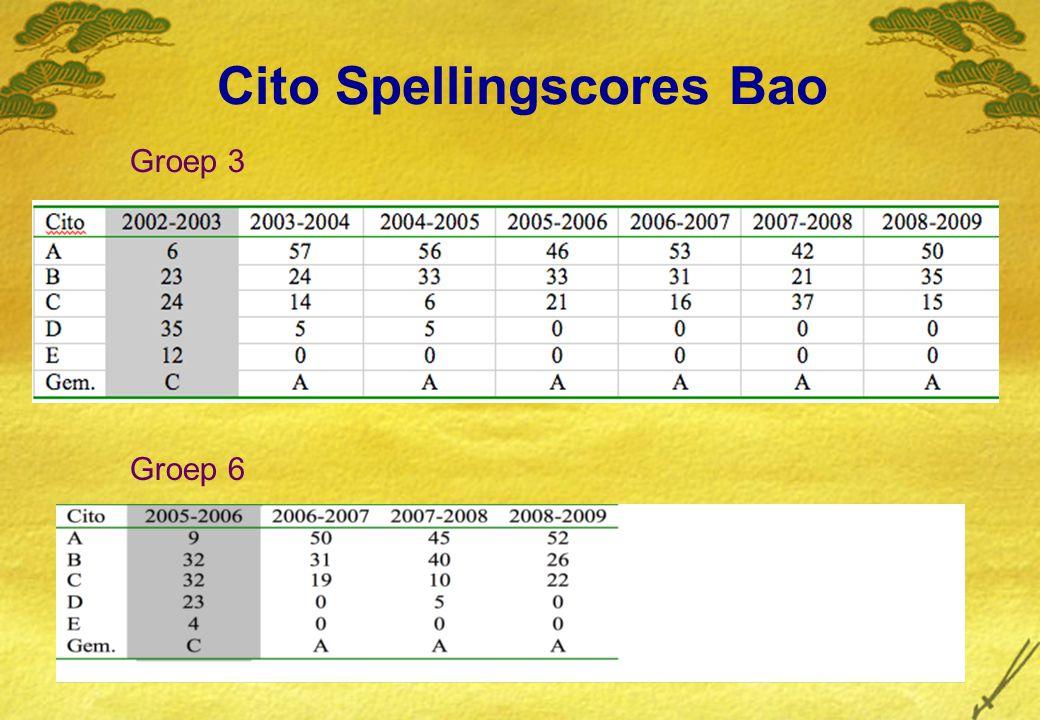 Cito Spellingscores Bao Groep 6 Groep 3