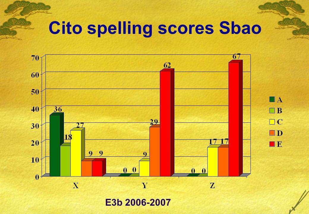 Cito spelling scores Sbao E3b 2006-2007