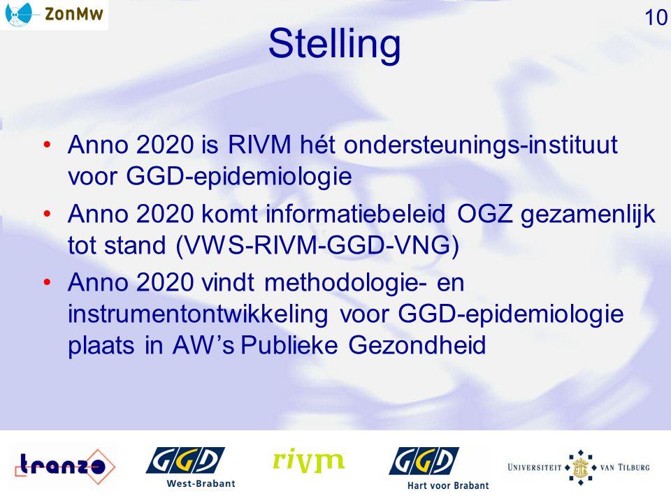 Stelling Anno 2020 is RIVM hét ondersteunings-instituut voor GGD-epidemiologie Anno 2020 komt informatiebeleid OGZ gezamenlijk tot stand (VWS-RIVM-GGD