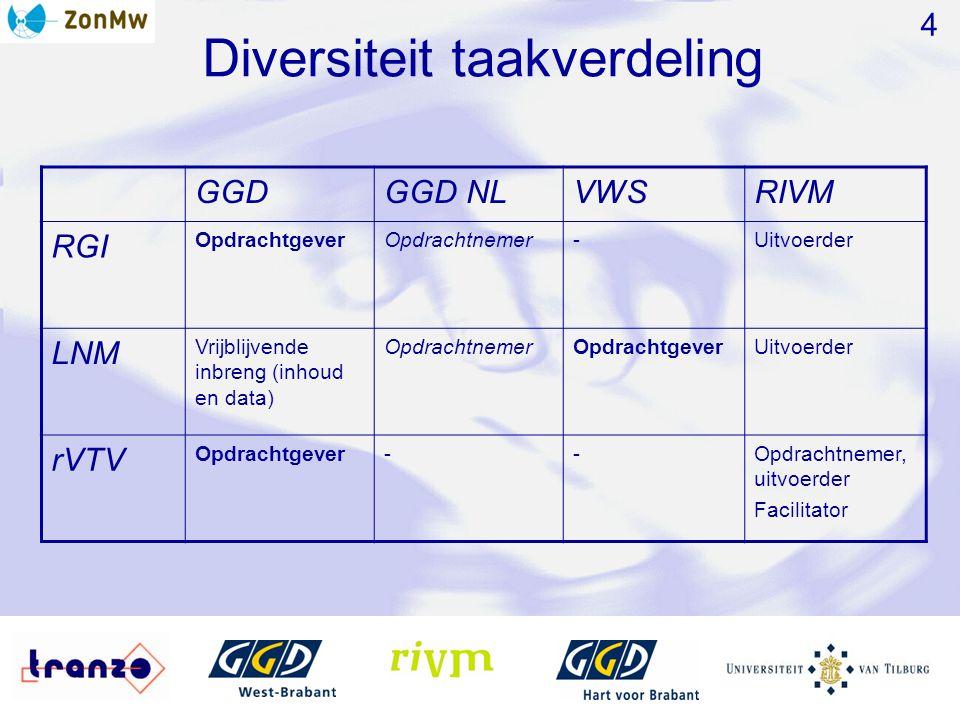 Diversiteit taakverdeling 4 GGDGGD NLVWSRIVM RGI OpdrachtgeverOpdrachtnemer-Uitvoerder LNM Vrijblijvende inbreng (inhoud en data) OpdrachtnemerOpdrach