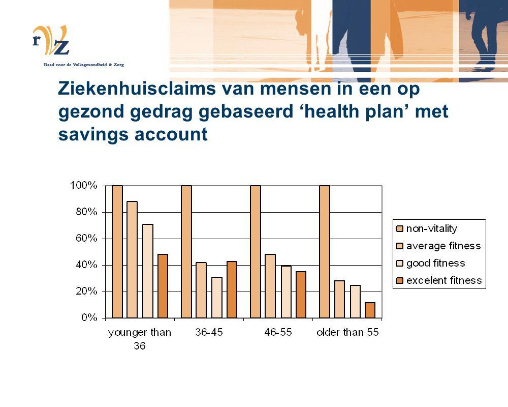 Ziekenhuisclaims van mensen in een op gezond gedrag gebaseerd 'health plan' met savings account