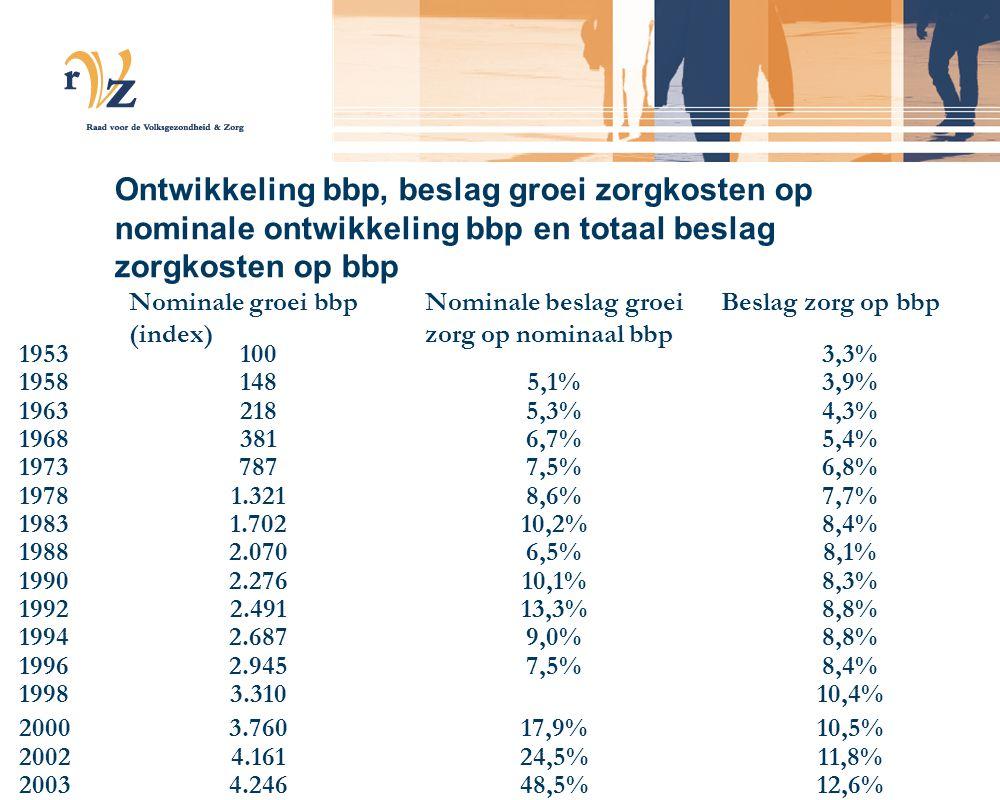Beslag groei zorgkosten op groei BNP 2010202020302040 Regional Communities18%20%23%26% Strong Europe16%18%21%23% Transatlantic Markets17%20%23%27% Global Markets16%19%23%27%