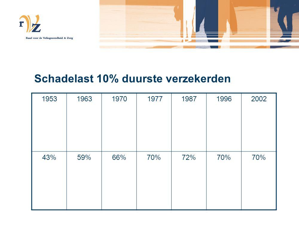 Schadelast 10% duurste verzekerden 195319631970 1977198719962002 43%59%66%70%72%70%