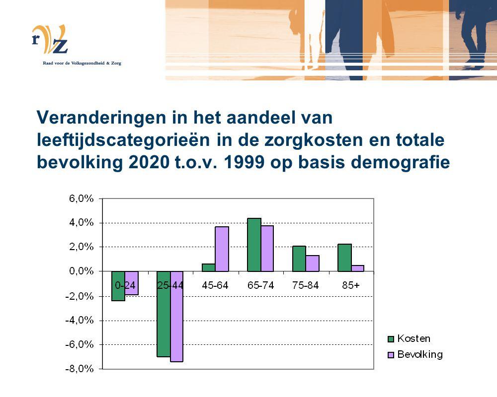 Veranderingen in het aandeel van leeftijdscategorieën in de zorgkosten en totale bevolking 2020 t.o.v.