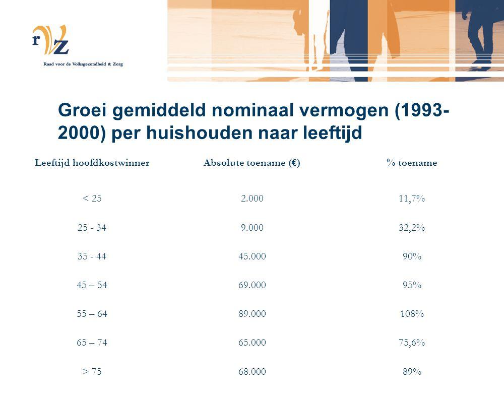 Burger ziet kostenstijging toch wel als een probleem (UvT, onderzoek mei 2005) Ik ben bang dat mijn premie fors gaat stijgen Ik wil solidariteit in stand houden ook bij hogere premie De stijging mag echter niet meer bedragen dan 10% Helemaal mee eens 67,4% Ja50,2%80% Nee33,3%