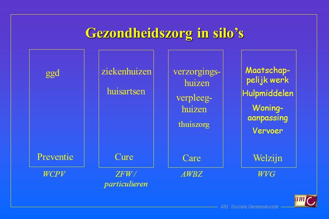 Afd.Sociale Geneeskunde Het basispakket is evidence based.