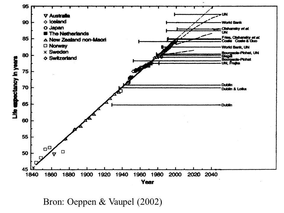 Bron: Oeppen & Vaupel (2002)