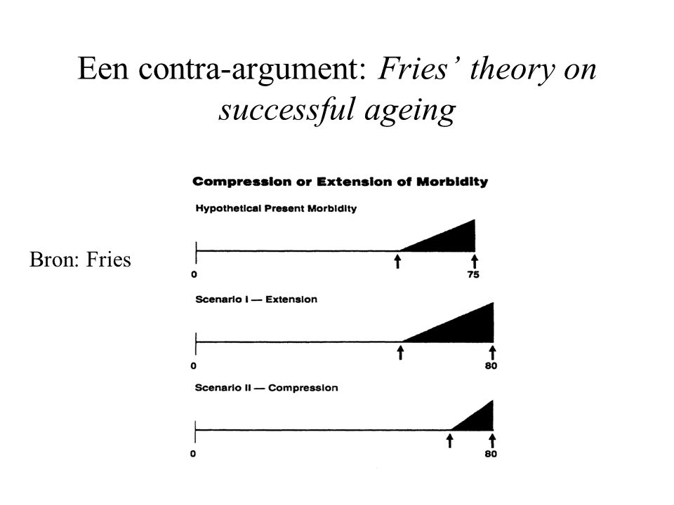 Een contra-argument: Fries' theory on successful ageing Bron: Fries