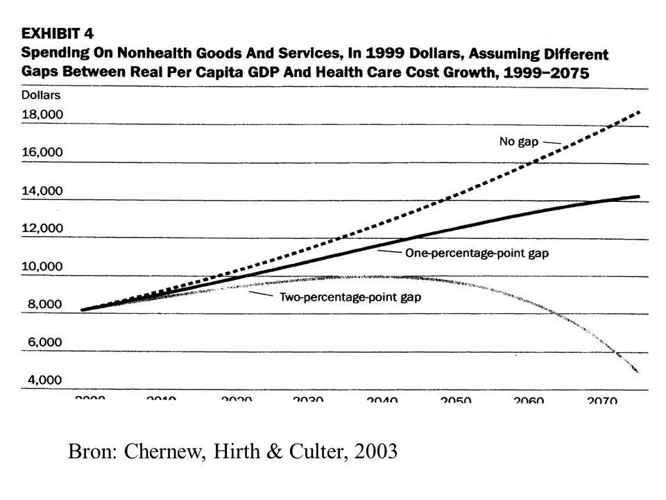 Bron: Chernew, Hirth & Culter, 2003