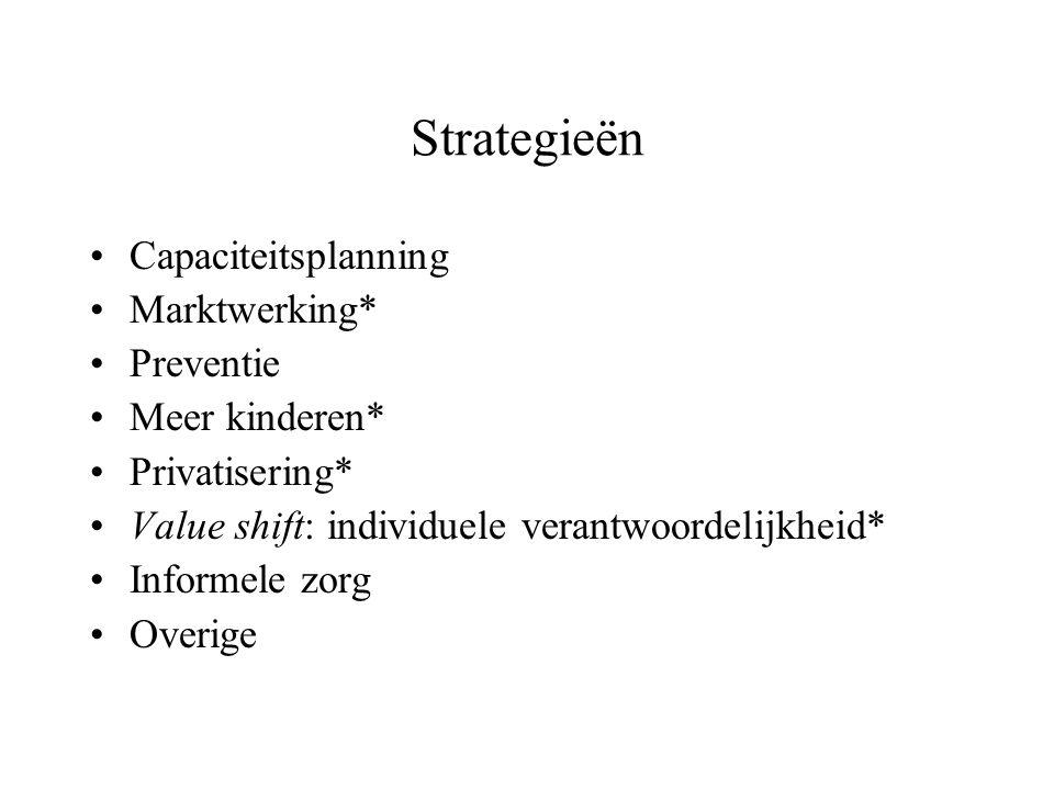 Strategieën Capaciteitsplanning Marktwerking* Preventie Meer kinderen* Privatisering* Value shift: individuele verantwoordelijkheid* Informele zorg Ov