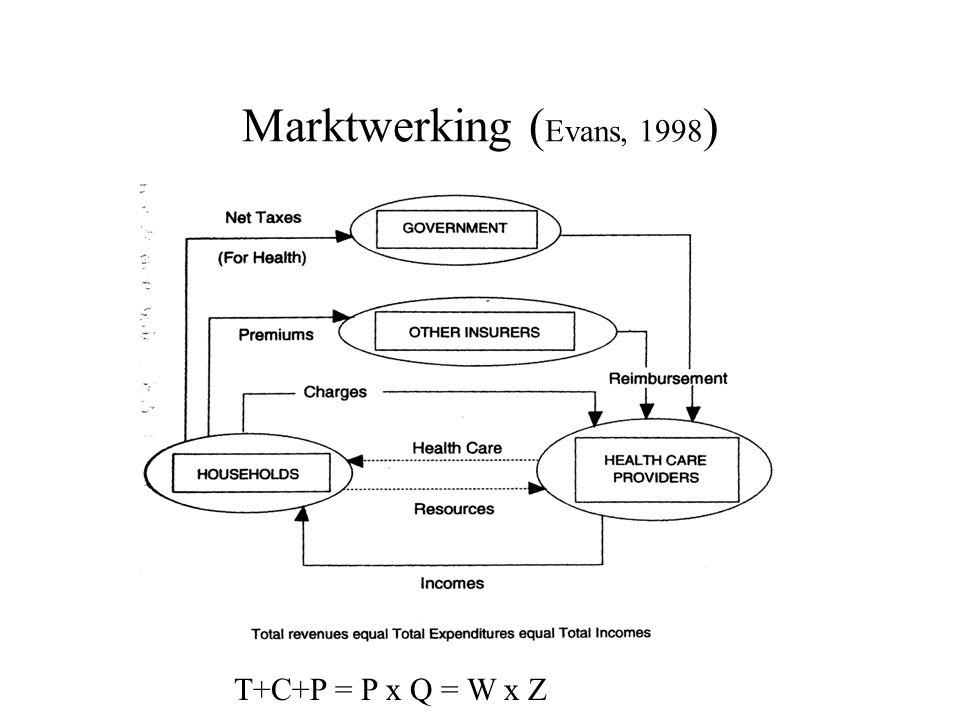 Marktwerking ( Evans, 1998 ) T+C+P = P x Q = W x Z