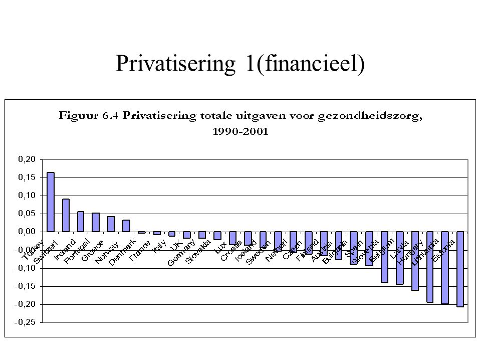 Privatisering 1(financieel)