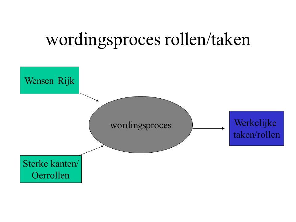 wordingsproces rollen/taken wordingsproces Wensen Rijk Sterke kanten/ Oerrollen Werkelijke taken/rollen