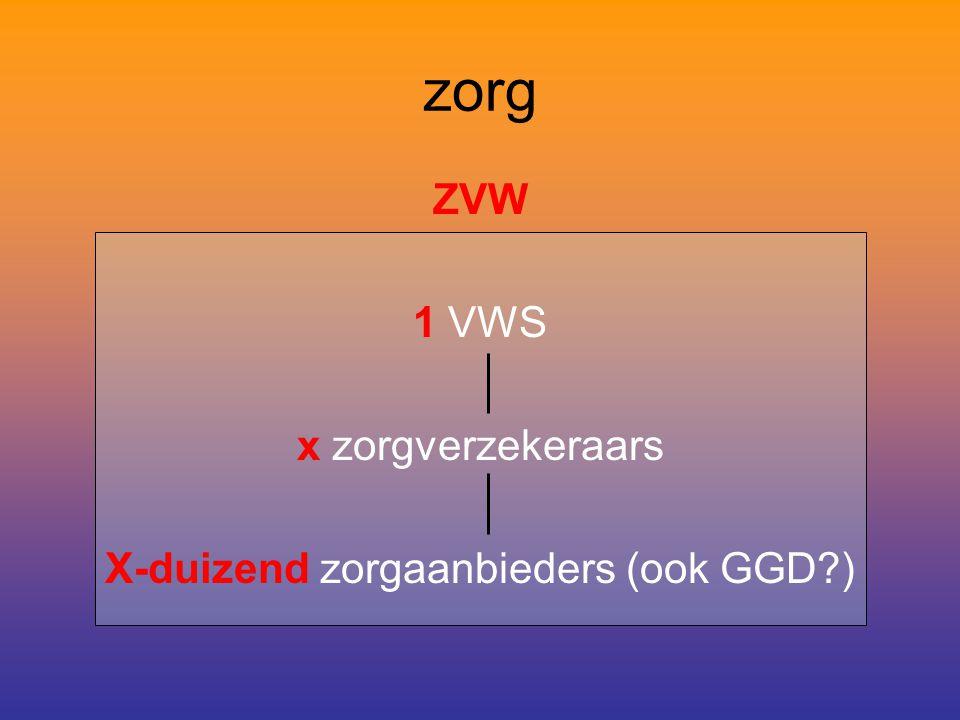 zorg ZVW 1 VWS x zorgverzekeraars X-duizend zorgaanbieders (ook GGD )