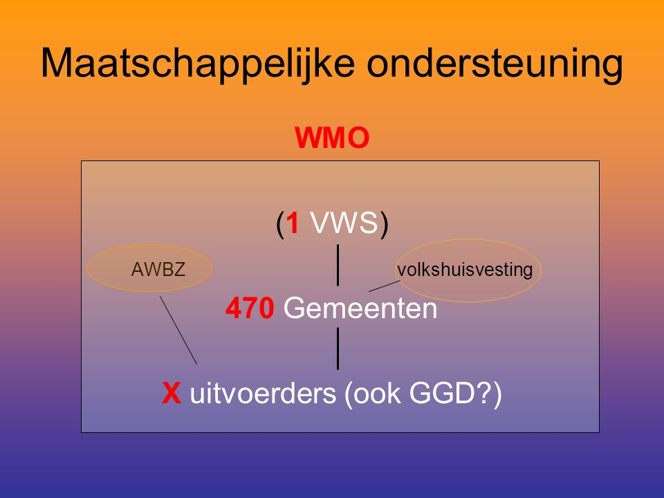Maatschappelijke ondersteuning WMO (1 VWS) AWBZvolkshuisvesting 470 Gemeenten X uitvoerders (ook GGD?)