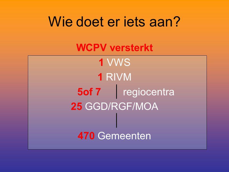 Wie doet er iets aan? WCPV versterkt 1 VWS 1 RIVM 5of 7 regiocentra 25 GGD/RGF/MOA 470 Gemeenten
