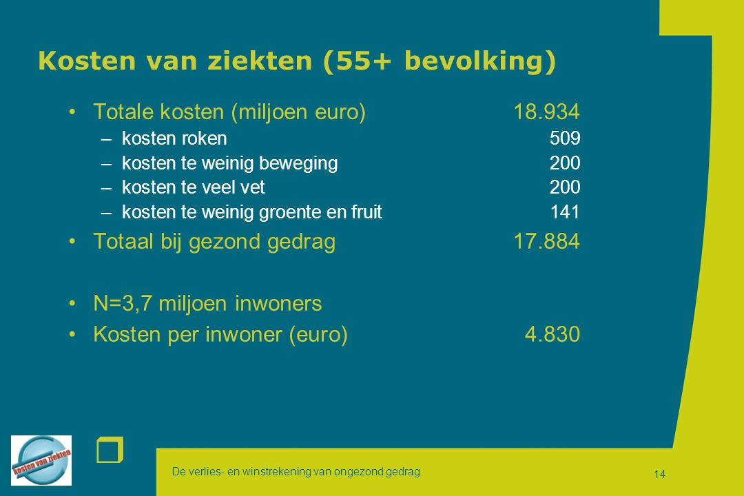 De verlies- en winstrekening van ongezond gedrag r 14 Kosten van ziekten (55+ bevolking) Totale kosten (miljoen euro)18.934 –kosten roken509 –kosten t