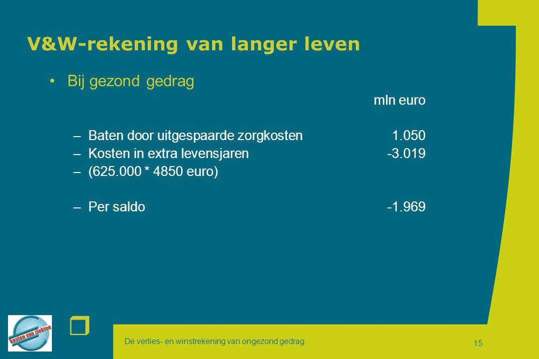 De verlies- en winstrekening van ongezond gedrag r 15 V&W-rekening van langer leven Bij gezond gedrag mln euro –Baten door uitgespaarde zorgkosten1.050 –Kosten in extra levensjaren-3.019 –(625.000 * 4850 euro) –Per saldo-1.969