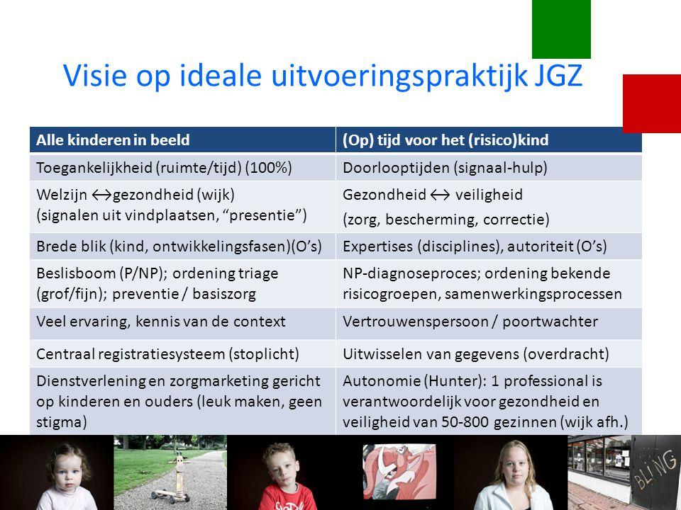 Visie op ideale uitvoeringspraktijk JGZ Alle kinderen in beeld(Op) tijd voor het (risico)kind Toegankelijkheid (ruimte/tijd) (100%)Doorlooptijden (sig