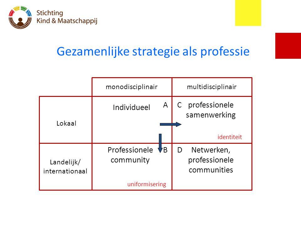 Gezamenlijke strategie als professie monodisciplinairmultidisciplinair Landelijk/ internationaal Lokaal Individueel Professionele community profession