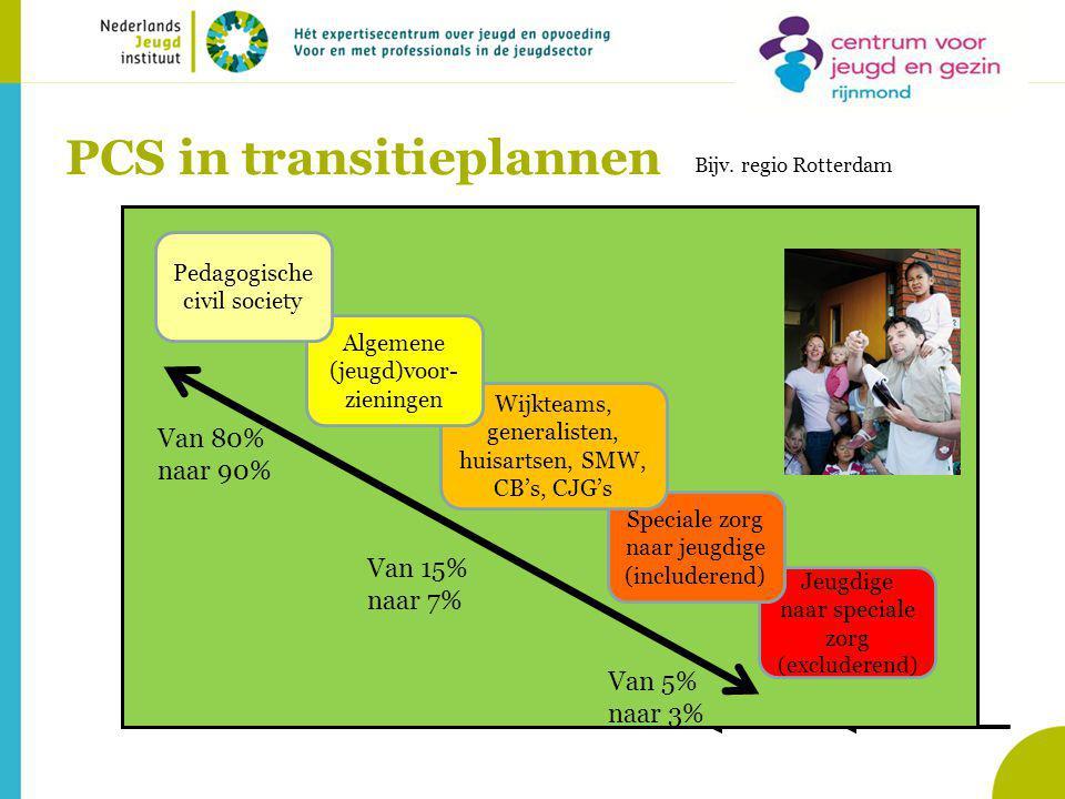 PCS in transitieplannen Jeugdige naar speciale zorg (excluderend) Speciale zorg naar jeugdige (includerend) Wijkteams, generalisten, huisartsen, SMW, CB's, CJG's Algemene (jeugd)voor- zieningen Pedagogische civil society Van 80% naar 90% Van 15% naar 7% Van 5% naar 3% Bijv.
