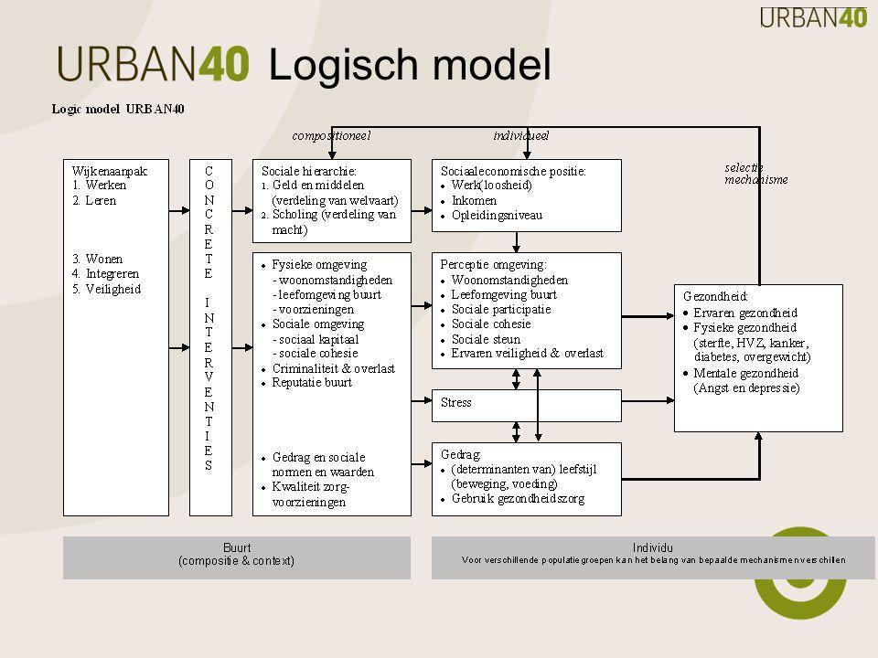 Logisch model