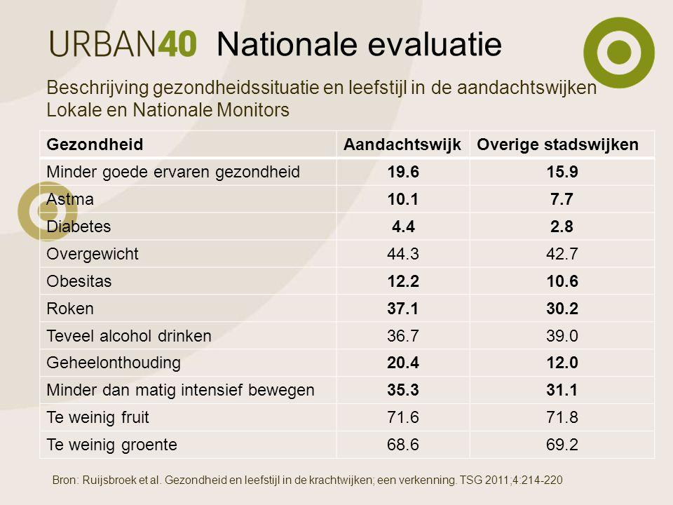GezondheidAandachtswijkOverige stadswijken Minder goede ervaren gezondheid19.615.9 Astma10.17.7 Diabetes4.42.8 Overgewicht44.342.7 Obesitas12.210.6 Roken37.130.2 Teveel alcohol drinken36.739.0 Geheelonthouding20.412.0 Minder dan matig intensief bewegen35.331.1 Te weinig fruit71.671.8 Te weinig groente68.669.2 Nationale evaluatie Beschrijving gezondheidssituatie en leefstijl in de aandachtswijken Lokale en Nationale Monitors Bron: Ruijsbroek et al.