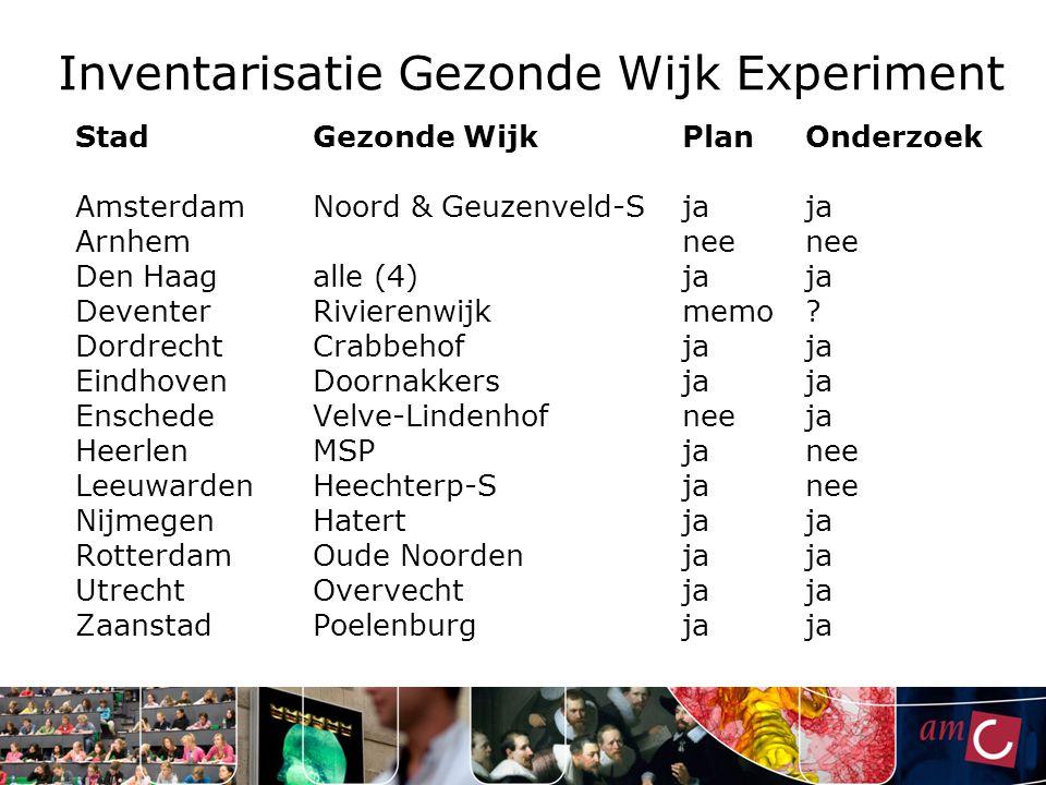 Inventarisatie Gezonde Wijk Experiment StadGezonde WijkPlanOnderzoek AmsterdamNoord & Geuzenveld-Sjaja Arnhemneenee Den Haagalle (4)jaja DeventerRivie