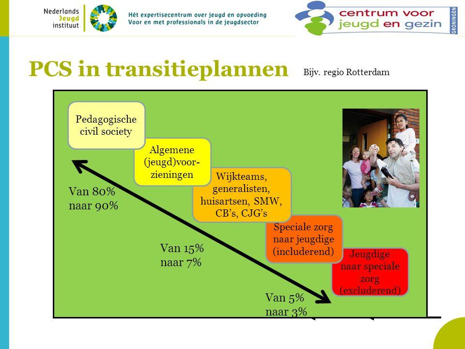 PCS in transitieplannen Jeugdige naar speciale zorg (excluderend) Speciale zorg naar jeugdige (includerend) Wijkteams, generalisten, huisartsen, SMW,