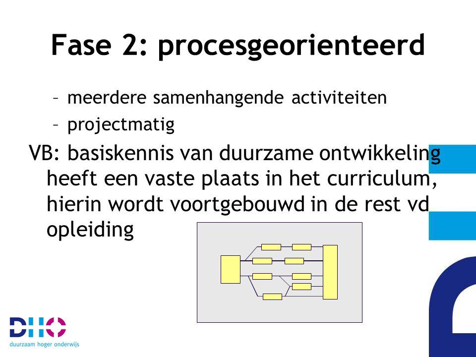 Fase 2: procesgeorienteerd –meerdere samenhangende activiteiten –projectmatig VB: basiskennis van duurzame ontwikkeling heeft een vaste plaats in het curriculum, hierin wordt voortgebouwd in de rest vd opleiding