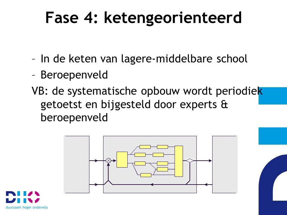 Fase 4: ketengeorienteerd –In de keten van lagere-middelbare school –Beroepenveld VB: de systematische opbouw wordt periodiek getoetst en bijgesteld door experts & beroepenveld