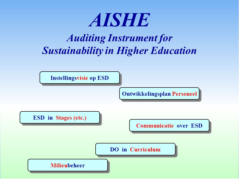 AISHE Auditing Instrument for Sustainability in Higher Education Ontwikkelingsplan Personeel Instellingsvisie op ESD Milieubeheer DO in Curriculum ESD in Stages (etc.) Communicatie over ESD