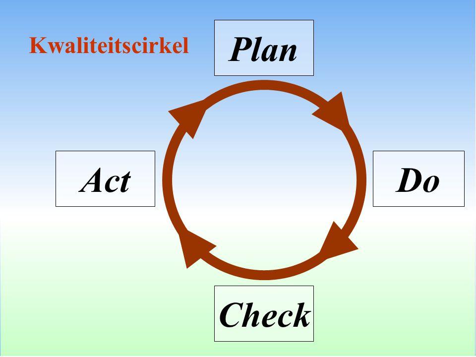Plan Do Check 1.1.Visie 1.2. Beleid 1.3. Communicatie 1.4.