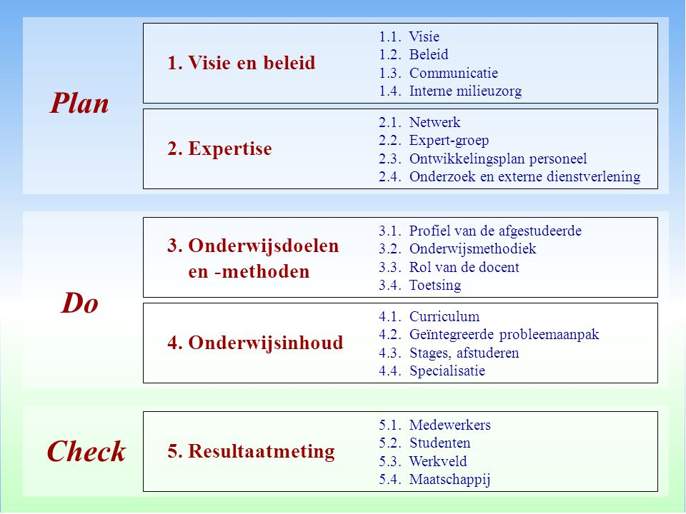Plan Do Check 1.1. Visie 1.2. Beleid 1.3. Communicatie 1.4.