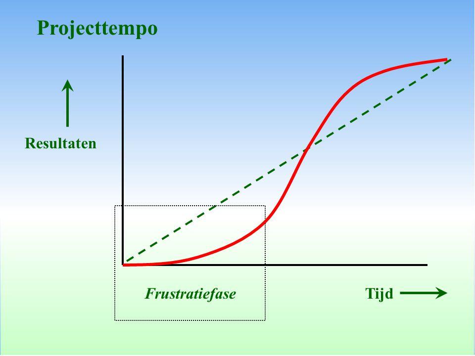 Resultaten Tijd Frustratiefase Projecttempo