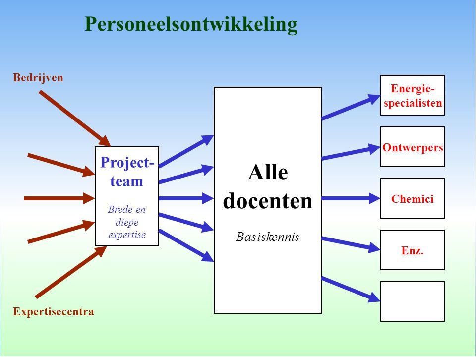 Personeelsontwikkeling Project- team Brede en diepe expertise Bedrijven Expertisecentra Alle docenten Basiskennis Energie- specialisten Ontwerpers Chemici Enz.