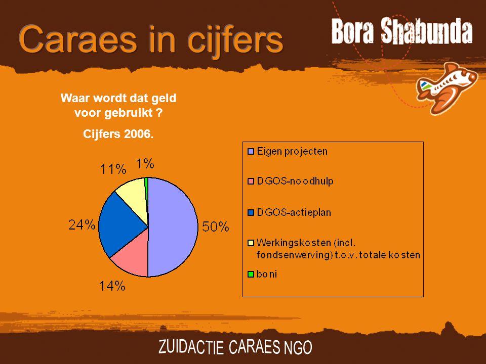 Waar wordt dat geld voor gebruikt Cijfers 2006.
