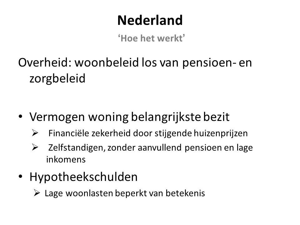 Nederland 'Hoe het werkt' Overheid: woonbeleid los van pensioen- en zorgbeleid Vermogen woning belangrijkste bezit  Financiële zekerheid door stijgende huizenprijzen  Zelfstandigen, zonder aanvullend pensioen en lage inkomens Hypotheekschulden  Lage woonlasten beperkt van betekenis