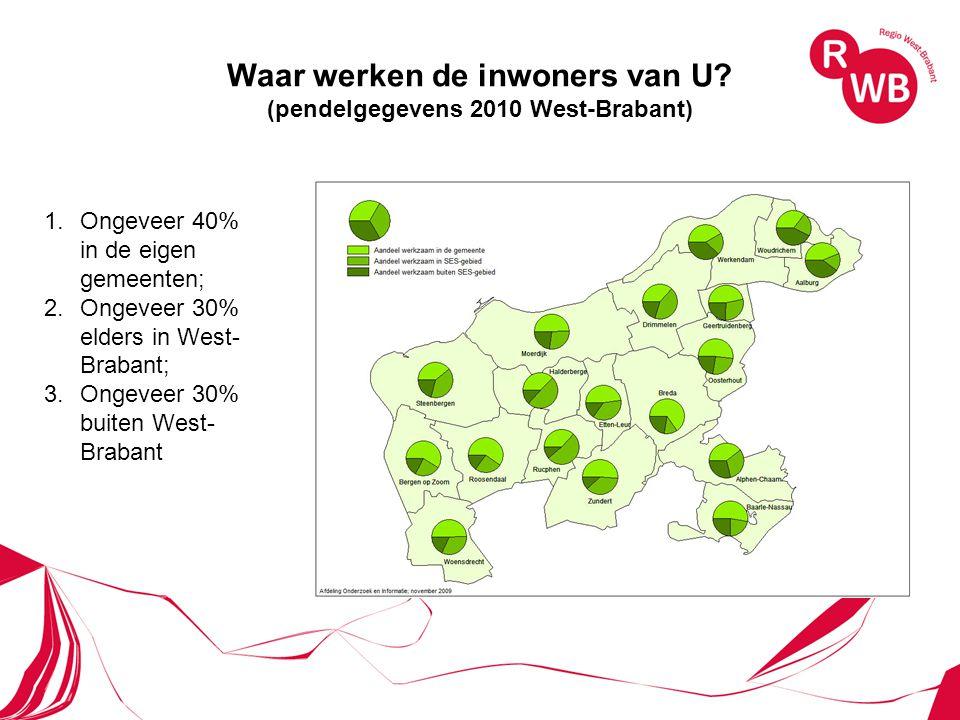 Waar werken de inwoners van U? (pendelgegevens 2010 West-Brabant) 1.Ongeveer 40% in de eigen gemeenten; 2.Ongeveer 30% elders in West- Brabant; 3.Onge