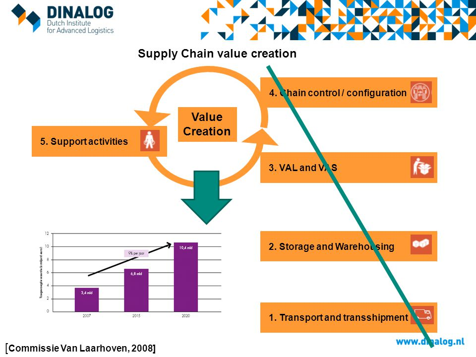 5. Support activities 4. Chain control / configuration 3. VAL and VAS 2. Storage and Warehousing 1. Transport and transshipment Value Creation Supply