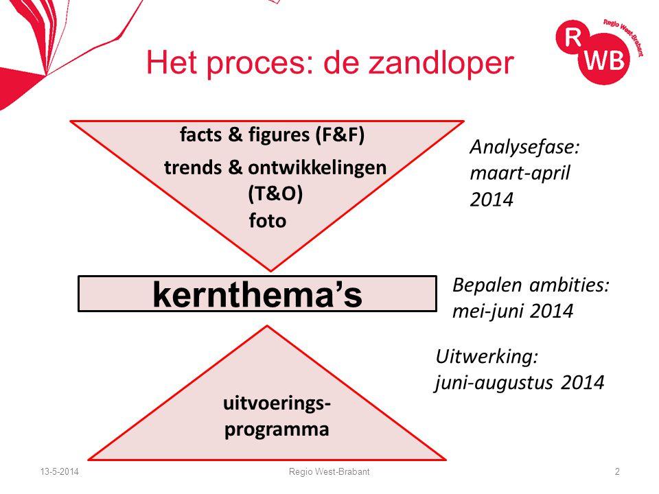 13-5-2014Regio West-Brabant2 Het proces: de zandloper kernthema's facts & figures (F&F) trends & ontwikkelingen (T&O) foto uitvoerings- programma Analysefase: maart-april 2014 Bepalen ambities: mei-juni 2014 Uitwerking: juni-augustus 2014